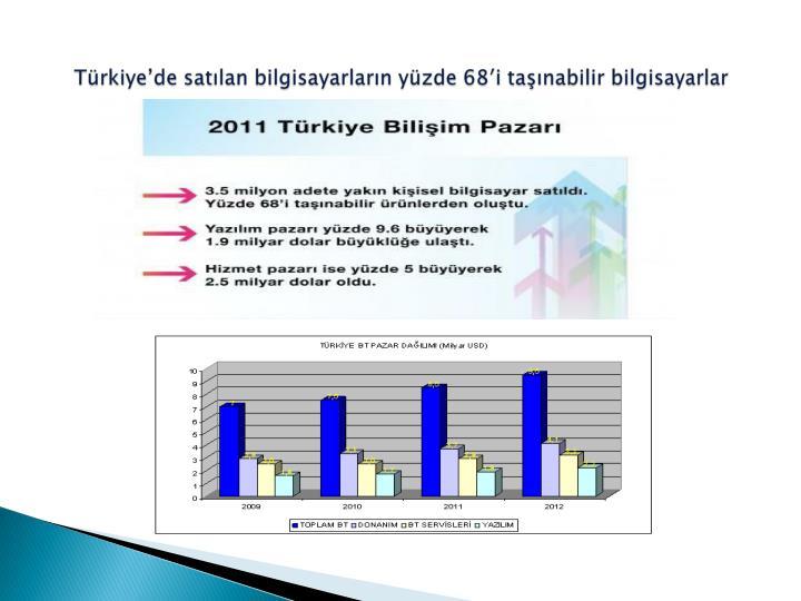 Türkiye'de satılan bilgisayarların yüzde 68′i taşınabilir bilgisayarlar