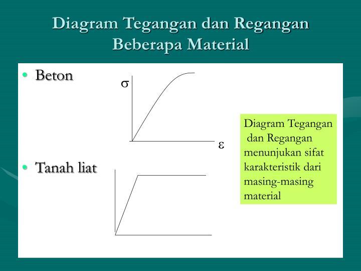 Ppt hubungan tegangan dan regangan powerpoint presentation id diagram tegangan dan regangan beberapa material ccuart Images
