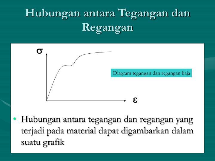Ppt hubungan tegangan dan regangan powerpoint presentation id hubungan antara tegangan dan regangan ccuart Image collections
