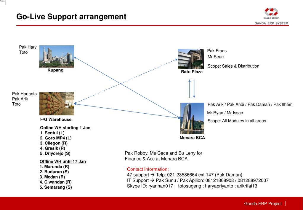 PPT - ERP System Go-Live Preparation PowerPoint Presentation - ID