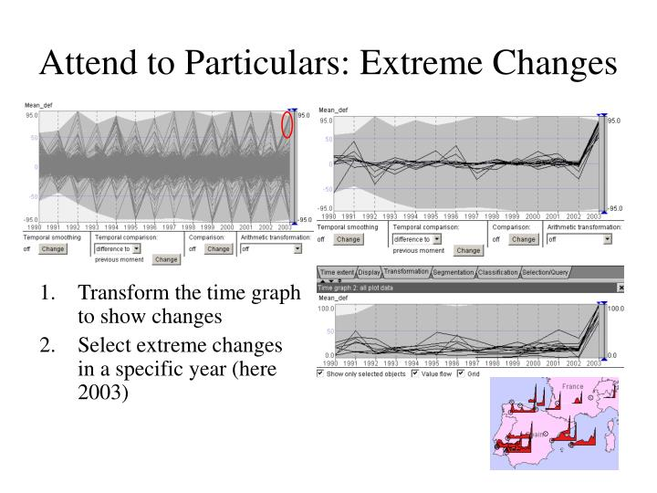 Attend to Particulars: Extreme Changes