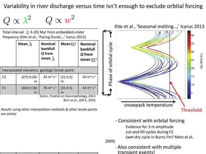 Variability in river discharge versus time isn