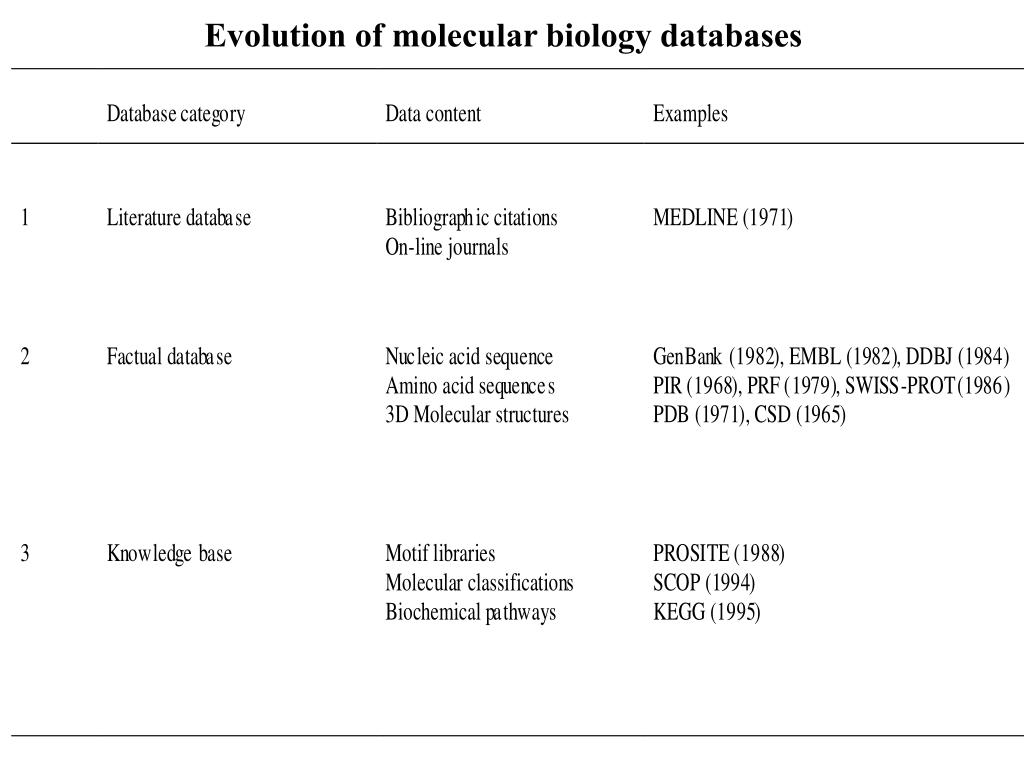 PPT - Molecular biology databases PowerPoint Presentation