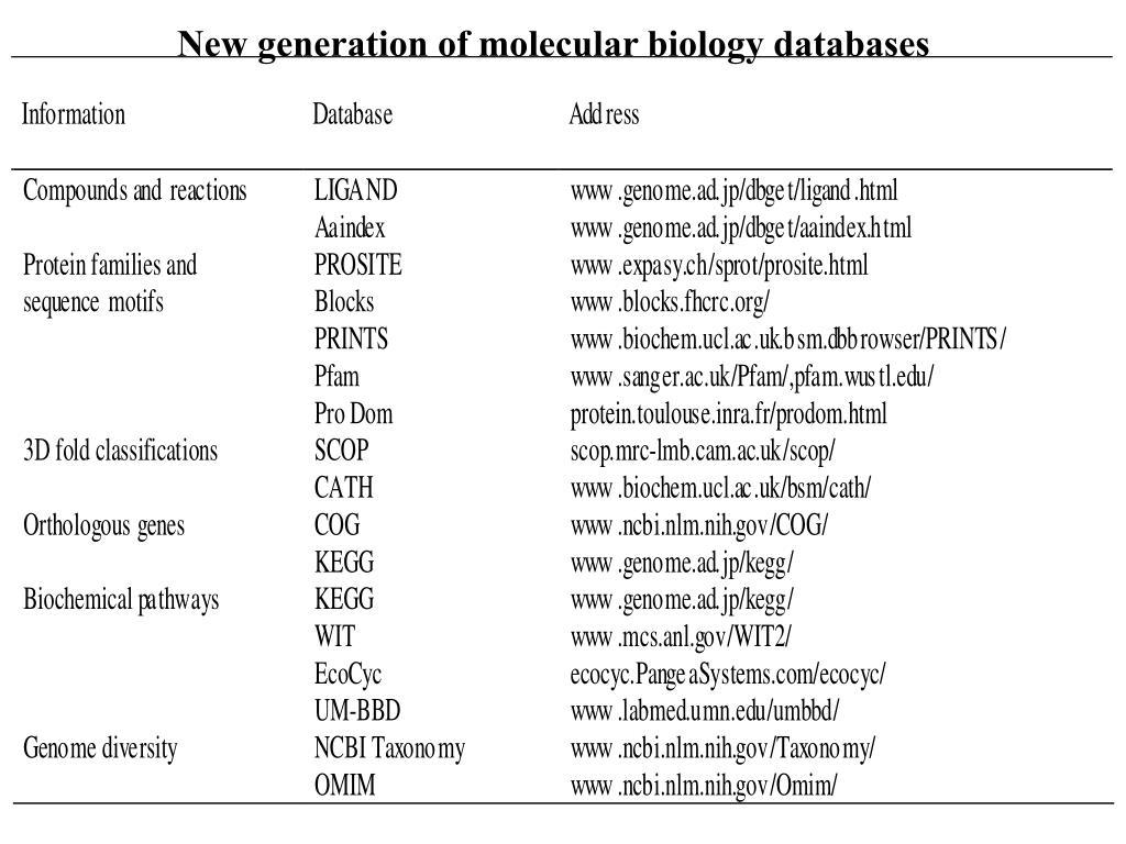 PPT - Molecular biology databases PowerPoint Presentation
