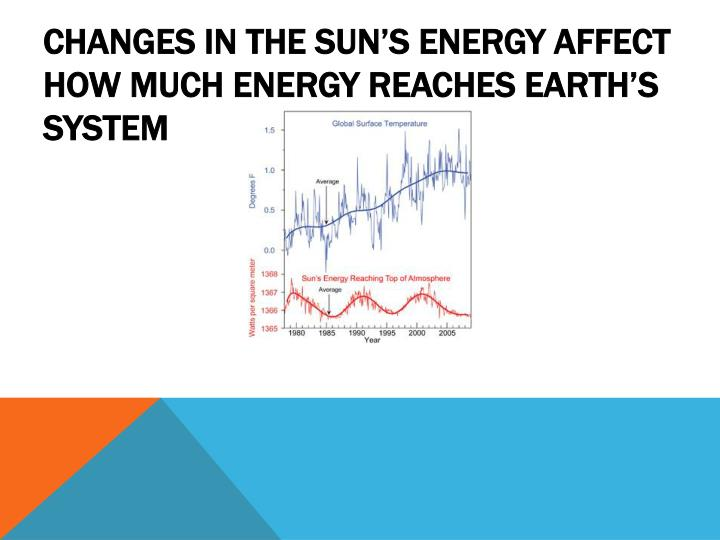 Changes in the sun's energy affect how much energy reaches Earth's system