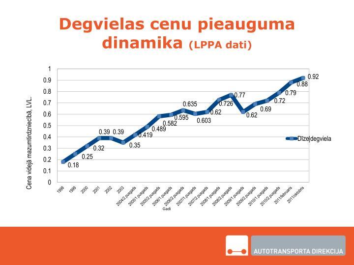 Degvielas cenu pieauguma dinamika