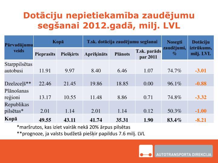 Dotāciju nepietiekamība zaudējumu segšanai 2012.gadā, milj. LVL