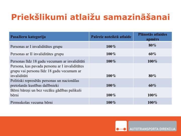 Priekšlikumi atlaižu samazināšanai