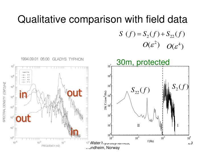 Qualitative comparison with field data