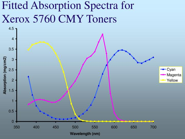 Fitted Absorption Spectra for Xerox 5760 CMY Toners