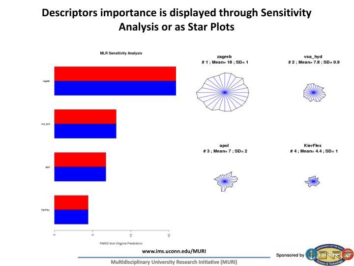 Descriptors importance is displayed through Sensitivity Analysis or as Star Plots