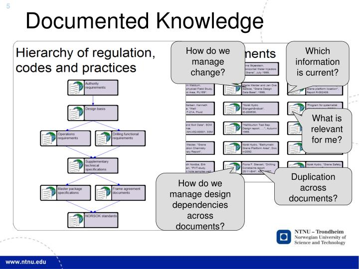 Documented Knowledge