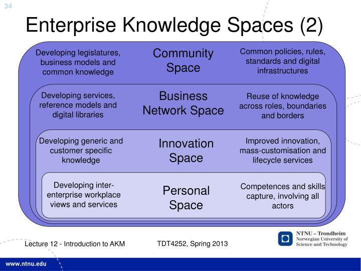 Enterprise Knowledge Spaces (2)