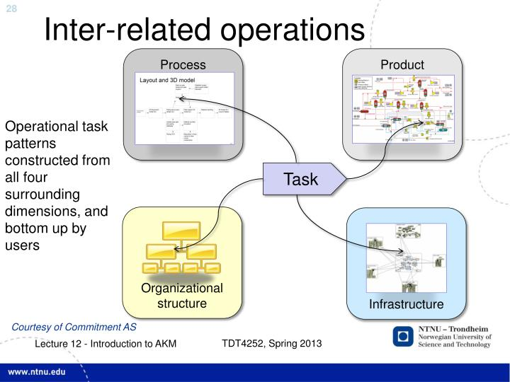 Inter-related operations