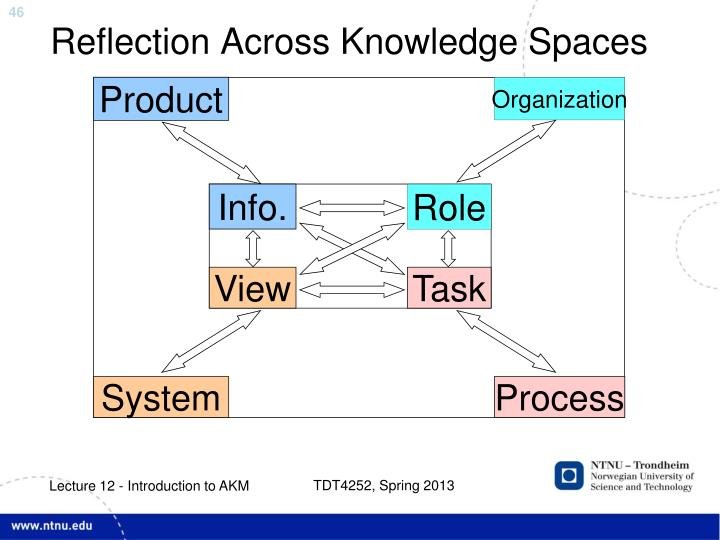 Reflection Across Knowledge Spaces