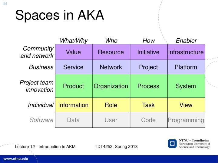 Spaces in AKA