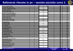 referenze rilevate in pv semola asciutta corta 2