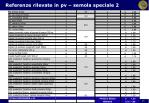 referenze rilevate in pv semola speciale 2