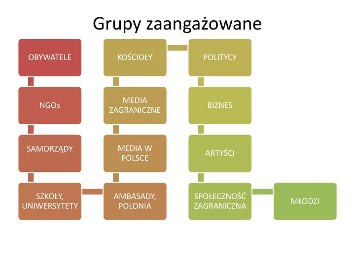 Grupy zaangażowane