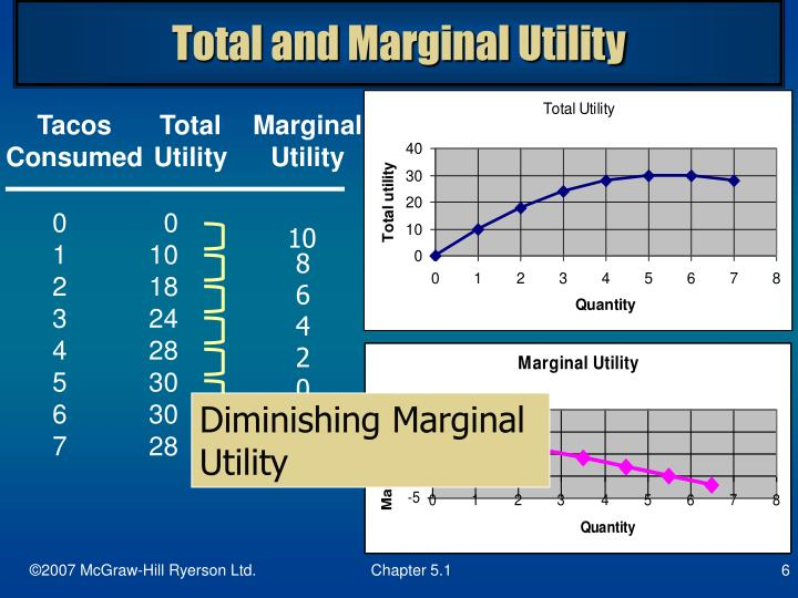 Total and Marginal Utility