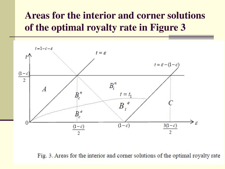 Areas for the interior and corner solutions of the optimal royalty rate in Figure 3