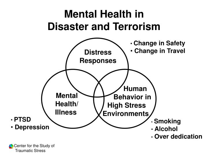 Mental Health in