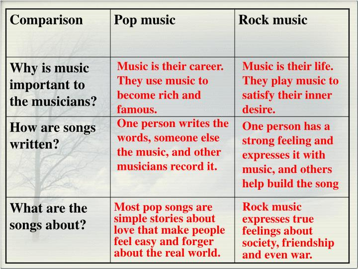 Music is their career. They use music to become rich and famous.