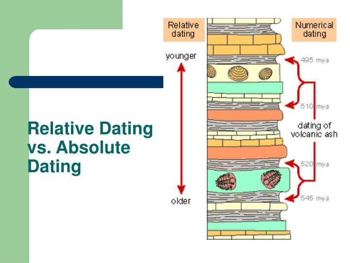 Relative vs absolute dating ppt background