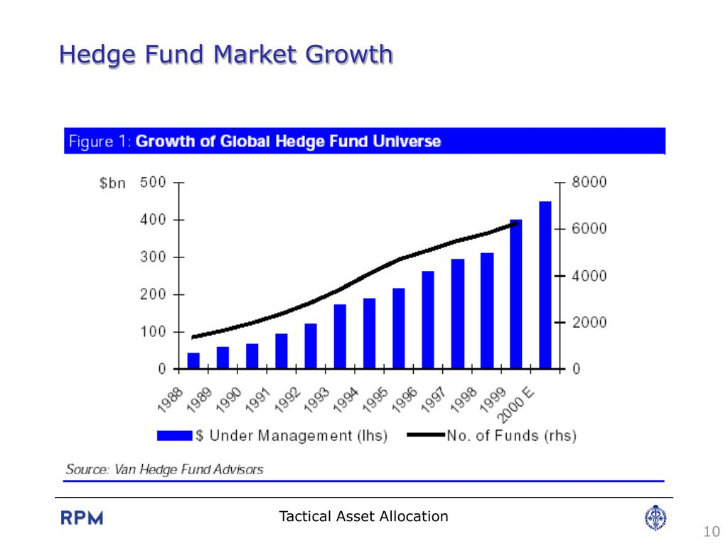 PPT - Tactical Asset Allocation Implemented by Hedge Funds
