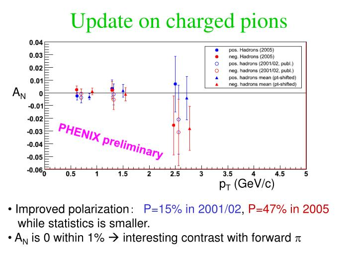 Update on charged pions