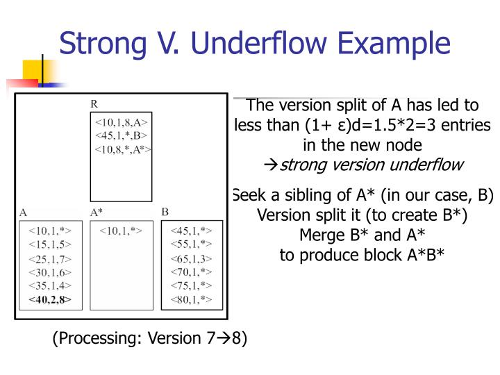 Strong V. Underflow Example