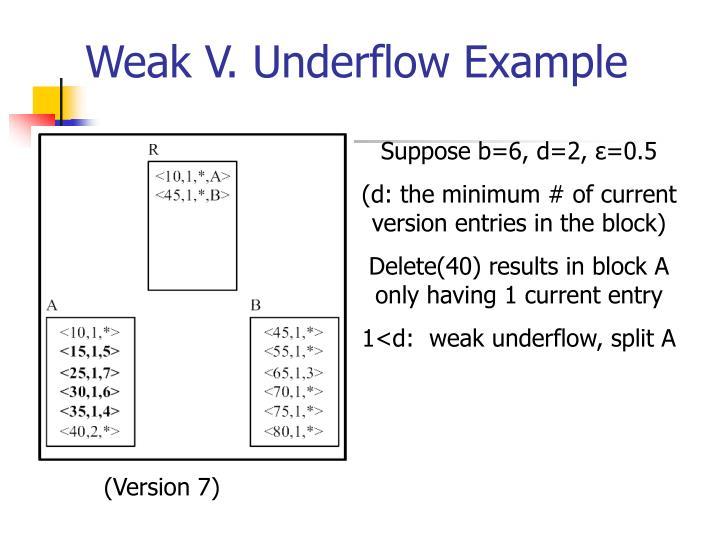 Weak V. Underflow Example