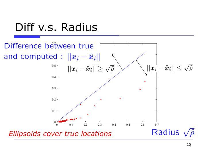 Diff v.s. Radius