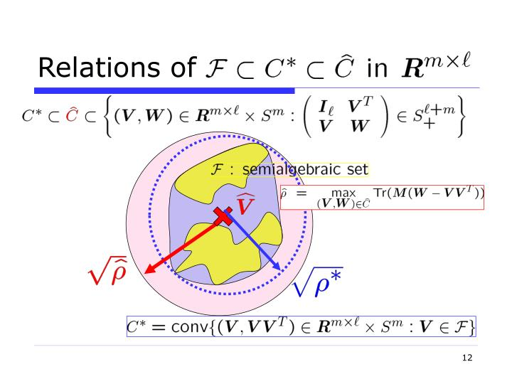 Relations of