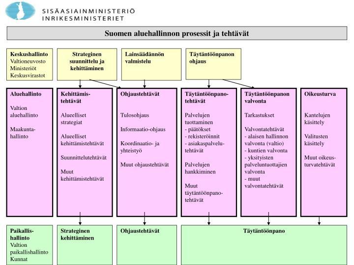 Suomen aluehallinnon prosessit ja tehtävät