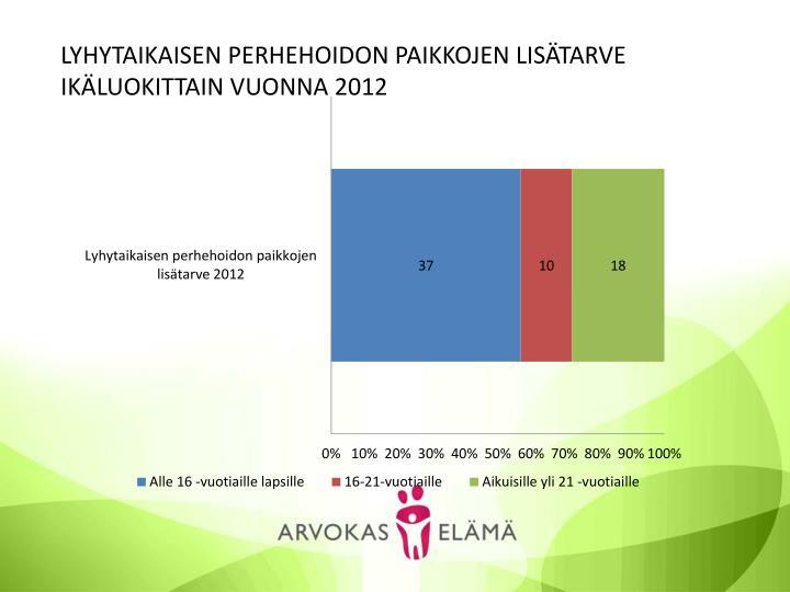 LYHYTAIKAISEN PERHEHOIDON PAIKKOJEN LISÄTARVE IKÄLUOKITTAIN VUONNA 2012