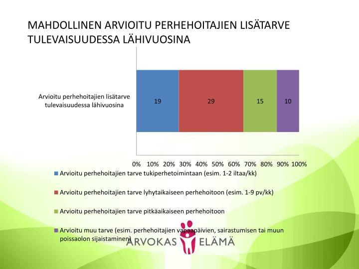 MAHDOLLINEN ARVIOITU PERHEHOITAJIEN LISÄTARVE TULEVAISUUDESSA LÄHIVUOSINA