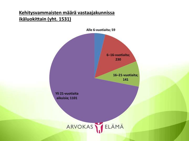 Kuntakysely vammaisten perhehoidon vastaaville 2012 2013 arvokas el m koske avi ksvs