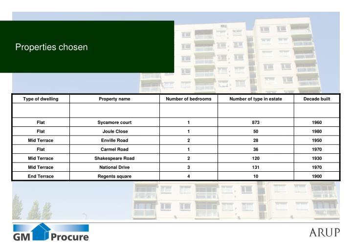 Properties chosen