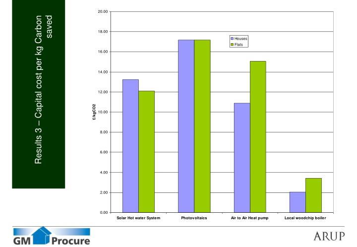 Results 3 – Capital cost per kg Carbon saved