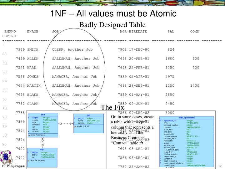 1NF – All values must be Atomic