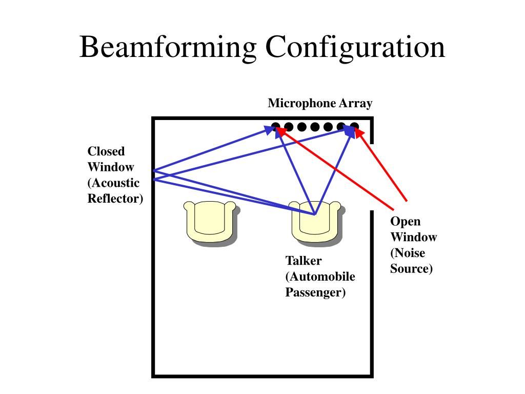 PPT - Dealing with Acoustic Noise Part 2: Beamforming