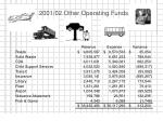 2001 02 other operating funds
