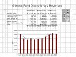 general fund discretionary revenues1
