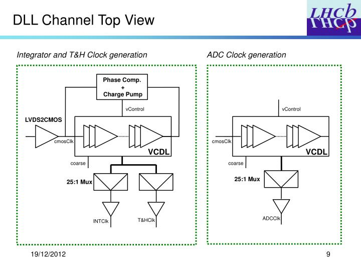 DLL Channel Top View