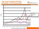 olaj s g z term k rak alakul sa 2002 janu r 2010 m rcius k z tt