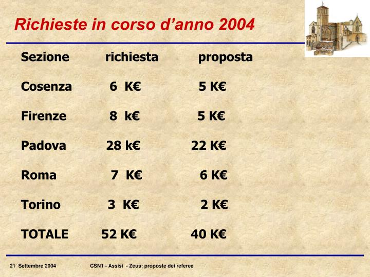 Richieste in corso d'anno 2004