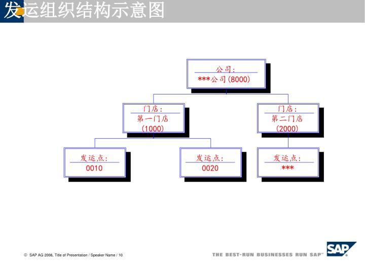发运组织结构示意图