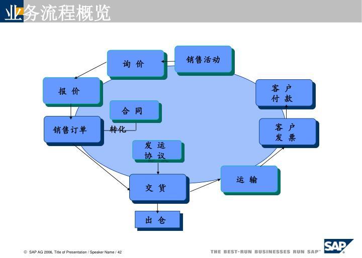 业务流程概览