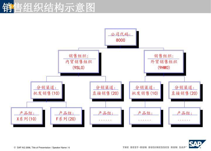 销售组织结构示意图